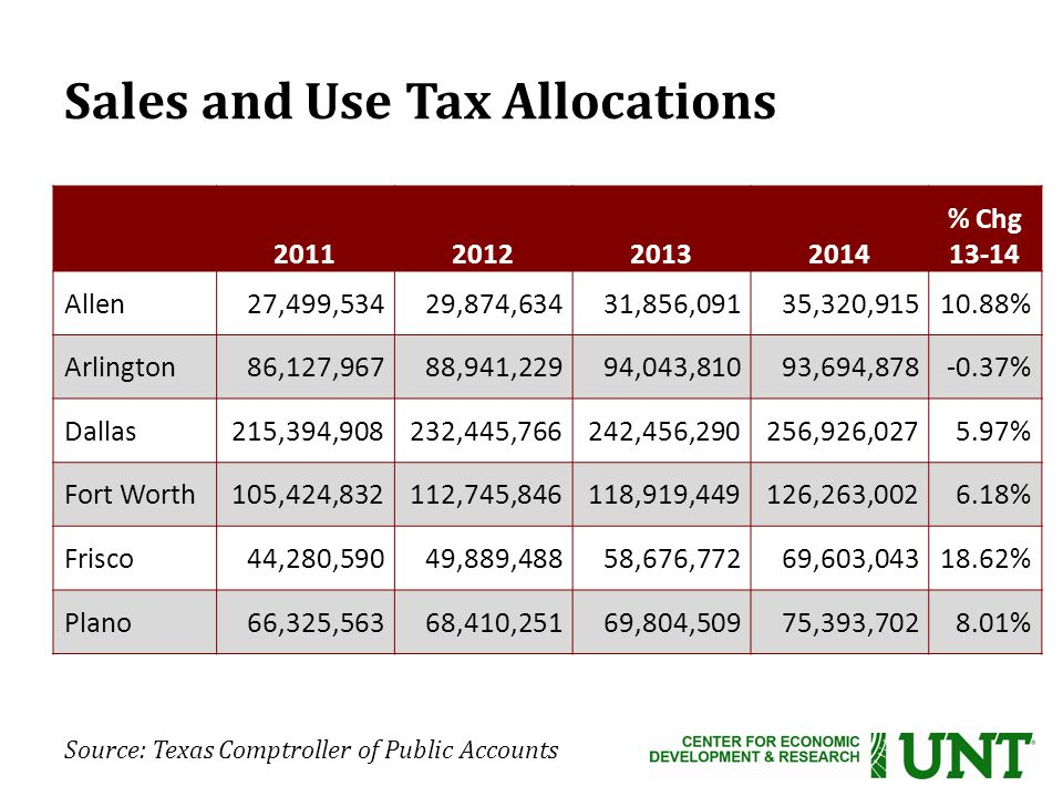 Sales and Use Tax Allocations % Chg Allen27,499,53429,874,63431,856,09135,320, % Arlington86,127,96788,941,22994,043,81093,694, % Dallas215,394,908232,445,766242,456,290256,926, % Fort Worth105,424,832112,745,846118,919,449126,263, % Frisco44,280,59049,889,48858,676,77269,603, % Plano66,325,56368,410,25169,804,50975,393, % Source: Texas Comptroller of Public Accounts
