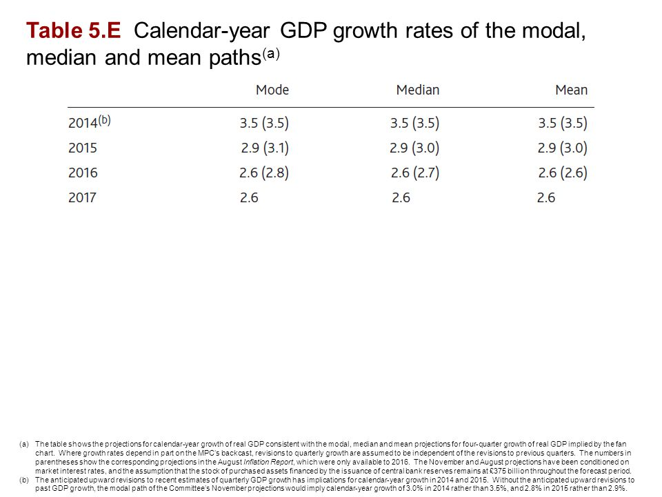 Table 5.E Calendar-year GDP growth rates of the modal, median and mean paths (a) (a)The table shows the projections for calendar-year growth of real GDP consistent with the modal, median and mean projections for four-quarter growth of real GDP implied by the fan chart.