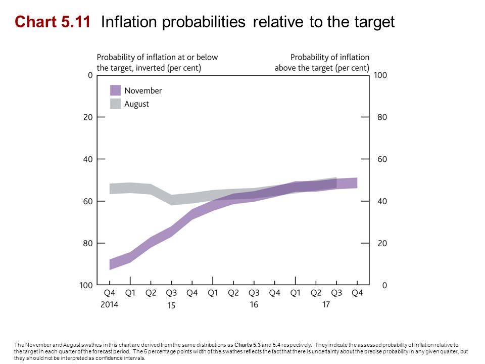 Chart 5.11 Inflation probabilities relative to the target The November and August swathes in this chart are derived from the same distributions as Charts 5.3 and 5.4 respectively.