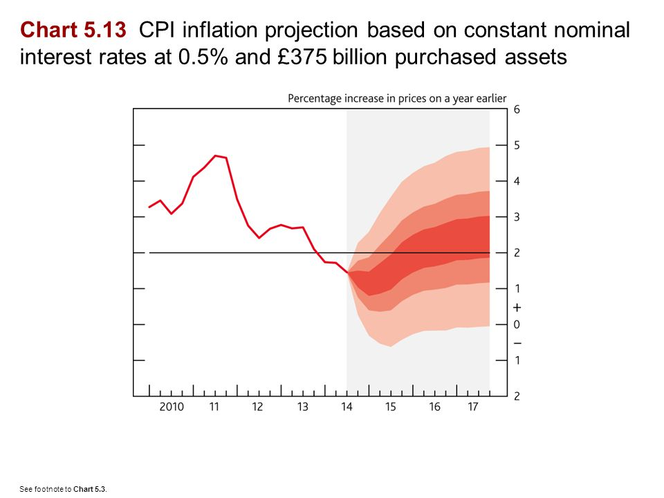 Chart 5.13 CPI inflation projection based on constant nominal interest rates at 0.5% and £375 billion purchased assets See footnote to Chart 5.3.