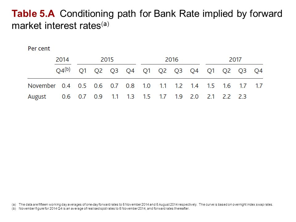Table 5.A Conditioning path for Bank Rate implied by forward market interest rates (a) (a)The data are fifteen working day averages of one-day forward rates to 5 November 2014 and 6 August 2014 respectively.