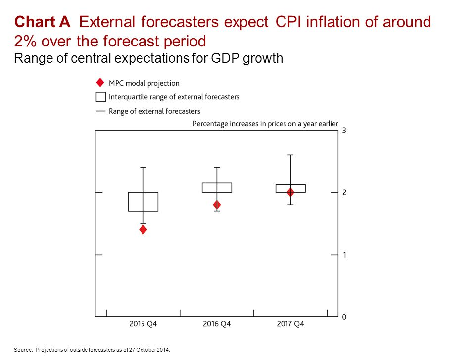 Chart A External forecasters expect CPI inflation of around 2% over the forecast period Range of central expectations for GDP growth Source: Projections of outside forecasters as of 27 October 2014.
