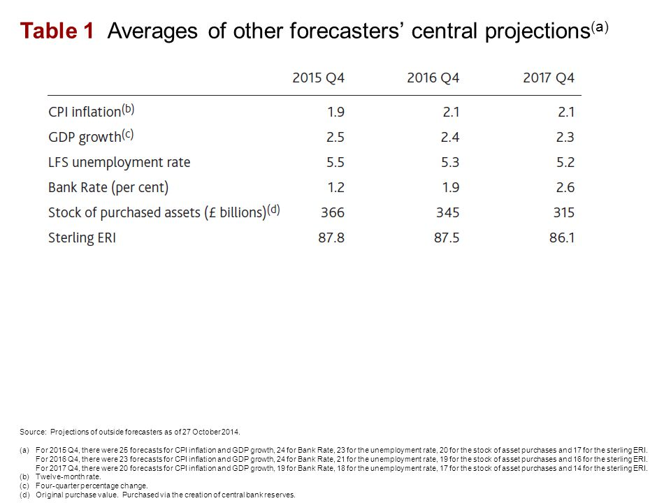 Table 1 Averages of other forecasters' central projections (a) Source: Projections of outside forecasters as of 27 October 2014.