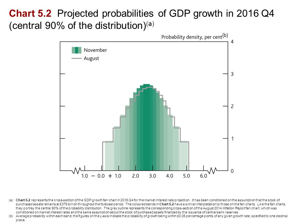 Chart 5.2 Projected probabilities of GDP growth in 2016 Q4 (central 90% of the distribution) (a) (a)Chart 5.2 represents the cross-section of the GDP growth fan chart in 2016 Q4 for the market interest rate projection.