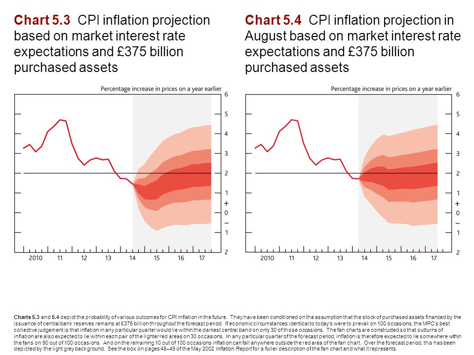 Chart 5.3 CPI inflation projection based on market interest rate expectations and £375 billion purchased assets Chart 5.4 CPI inflation projection in August based on market interest rate expectations and £375 billion purchased assets Charts 5.3 and 5.4 depict the probability of various outcomes for CPI inflation in the future.