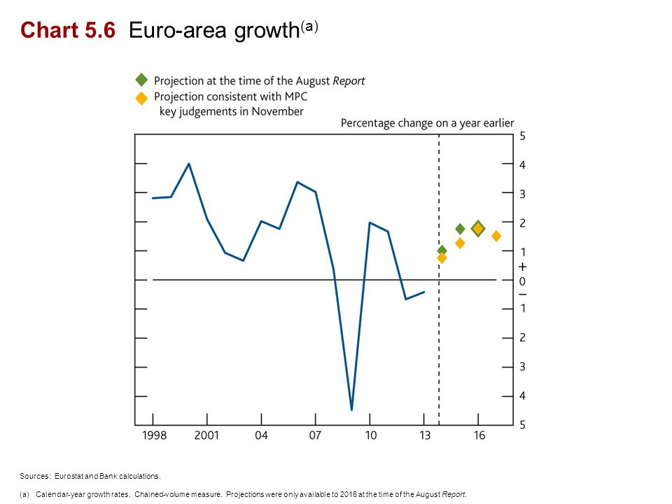 Chart 5.6 Euro-area growth (a) Sources: Eurostat and Bank calculations.