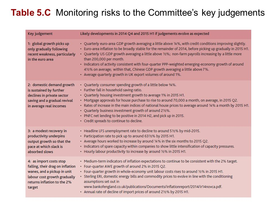 Table 5.C Monitoring risks to the Committee's key judgements