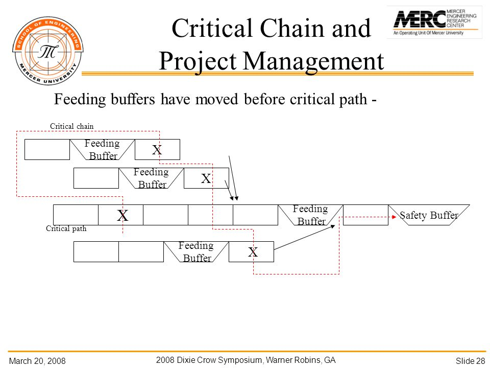 March 20, Dixie Crow Symposium, Warner Robins, GA Slide 28 Feeding buffers have moved before critical path - Critical Chain and Project Management X Safety Buffer X X Feeding Buffer Feeding Buffer X Feeding Buffer Critical path Critical chain Feeding Buffer