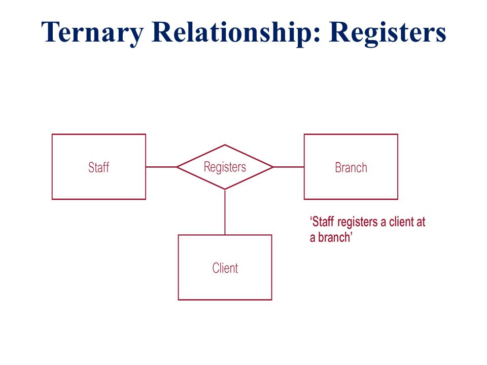 Ternary Relationship: Registers