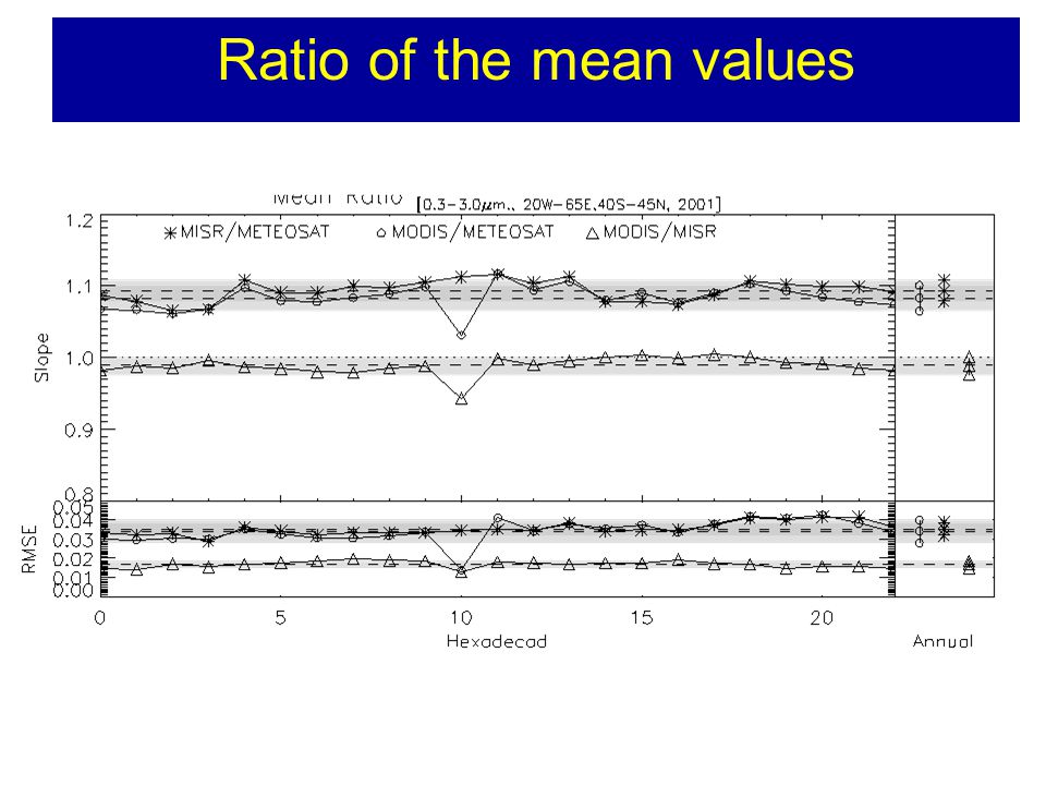 Ratio of the mean values