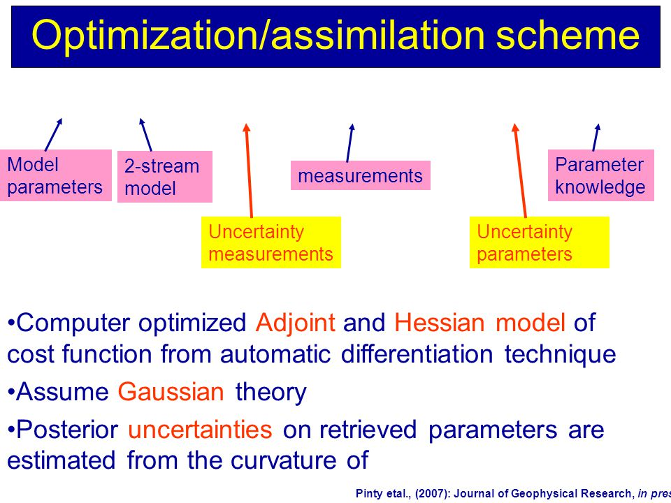 Optimization/assimilation scheme Model parameters 2-stream model measurements Parameter knowledge Uncertainty measurements Uncertainty parameters Computer optimized Adjoint and Hessian model of cost function from automatic differentiation technique Assume Gaussian theory Posterior uncertainties on retrieved parameters are estimated from the curvature of Pinty etal., (2007): Journal of Geophysical Research, in press