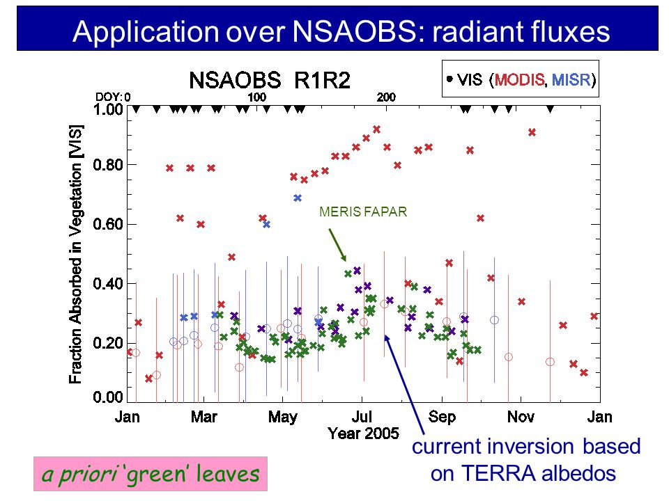 Application over NSAOBS: radiant fluxes a priori 'green' leaves MERIS FAPAR current inversion based on TERRA albedos