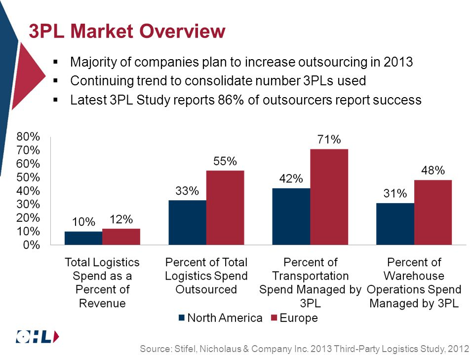 3PL Market Overview  Majority of companies plan to increase outsourcing in 2013  Continuing trend to consolidate number 3PLs used  Latest 3PL Study reports 86% of outsourcers report success Source: Stifel, Nicholaus & Company Inc.