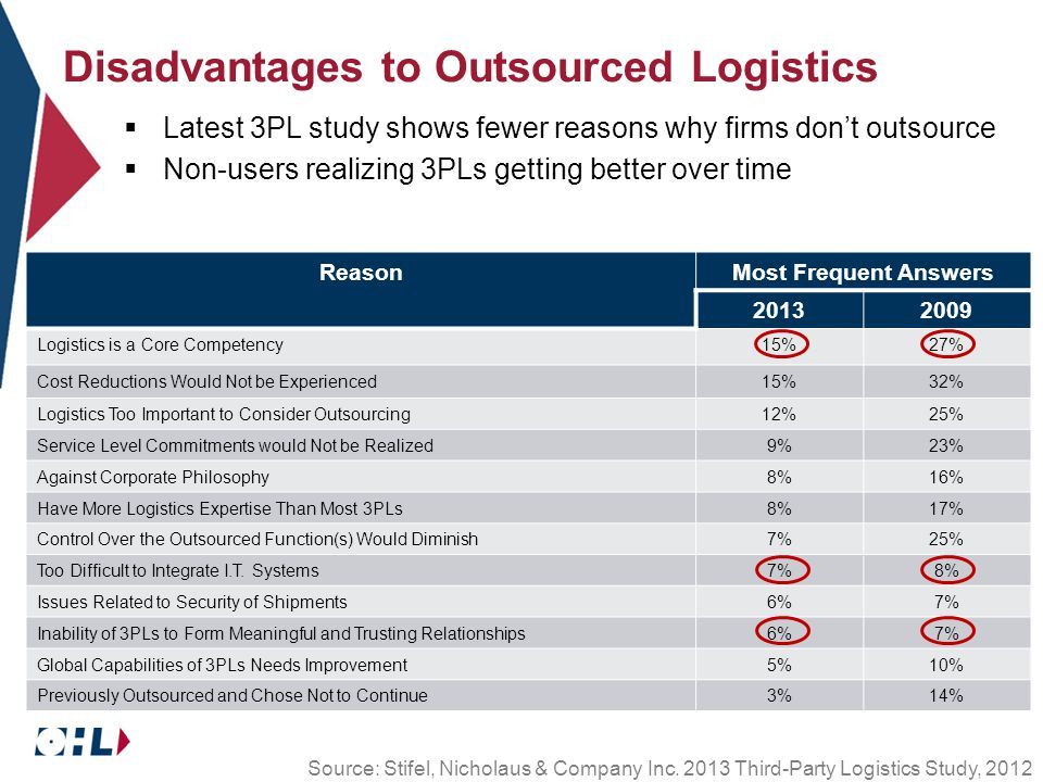 ReasonMost Frequent Answers Logistics is a Core Competency15%27% Cost Reductions Would Not be Experienced15%32% Logistics Too Important to Consider Outsourcing12%25% Service Level Commitments would Not be Realized9%23% Against Corporate Philosophy8%16% Have More Logistics Expertise Than Most 3PLs8%17% Control Over the Outsourced Function(s) Would Diminish7%25% Too Difficult to Integrate I.T.