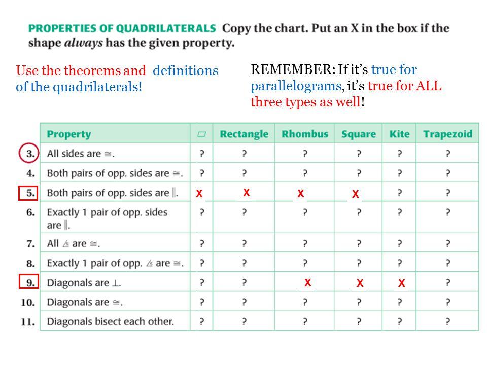 Quadrilateral Properties Chart Heartpulsar