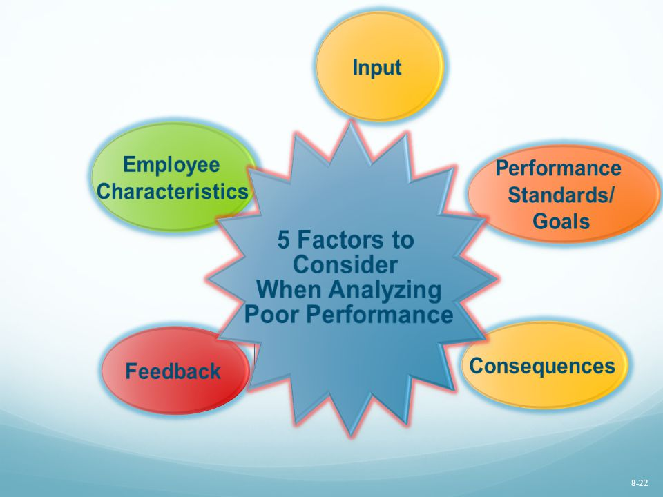 Employee Characteristics Performance Standards/ Goals Feedback Consequences Input 5 Factors to Consider When Analyzing Poor Performance 8-22