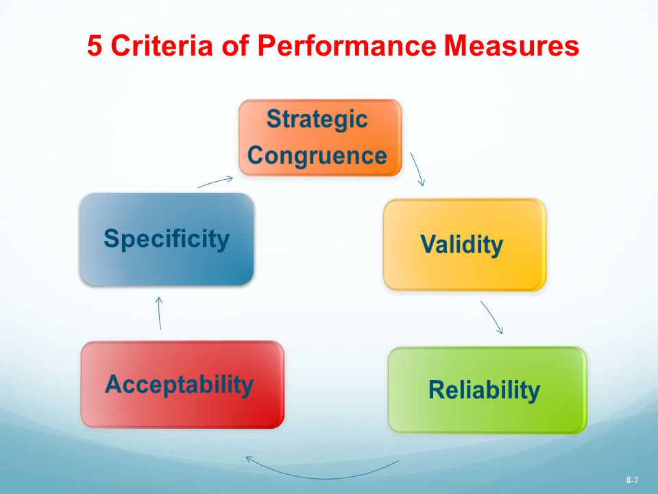 5 Criteria of Performance Measures Strategic Congruence Validity Reliability Acceptability Specificity 8-7