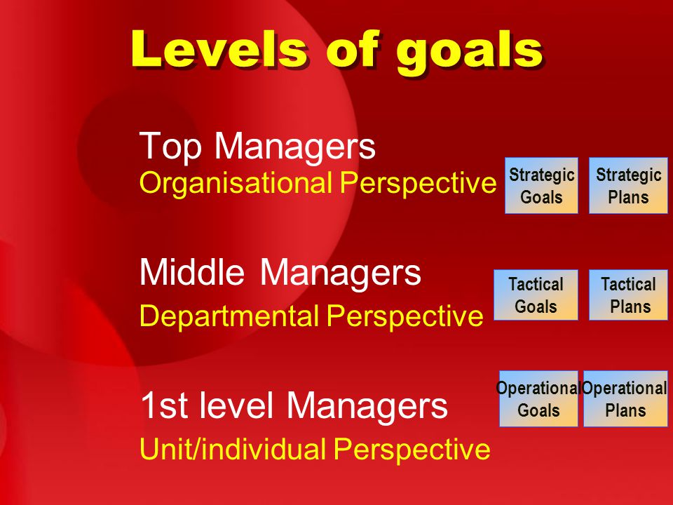 Levels of goals Top Managers Organisational Perspective Middle Managers Departmental Perspective 1st level Managers Unit/individual Perspective Strategic Goals Strategic Plans Tactical Goals Tactical Plans Operational Goals Operational Plans