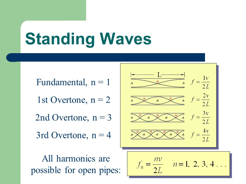 Standing Waves L Fundamental, n = 1 1st Overtone, n = 2 2nd Overtone, n = 3 3rd Overtone, n = 4 All harmonics are possible for open pipes: