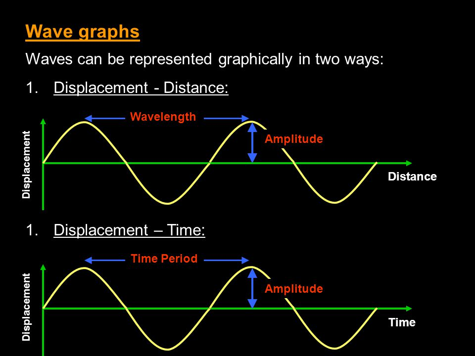 Wave graphs Waves can be represented graphically in two ways: 1.