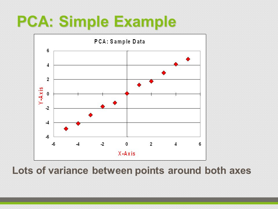 PCA: Simple Example Lots of variance between points around both axes