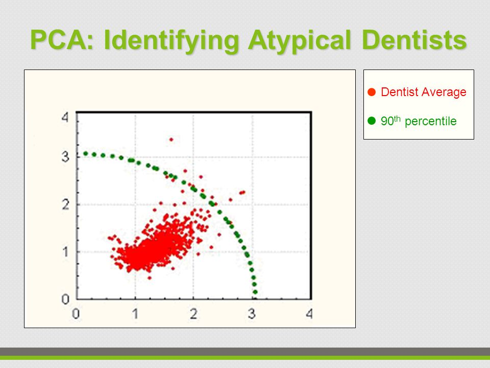 Dentist Average 90 th percentile PCA: Identifying Atypical Dentists