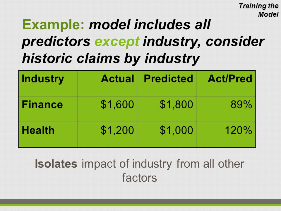 Example: model includes all predictors except industry, consider historic claims by industry Isolates impact of industry from all other factors IndustryActualPredictedAct/Pred Finance$1,600$1,80089% Health$1,200$1,000120% Training the Model