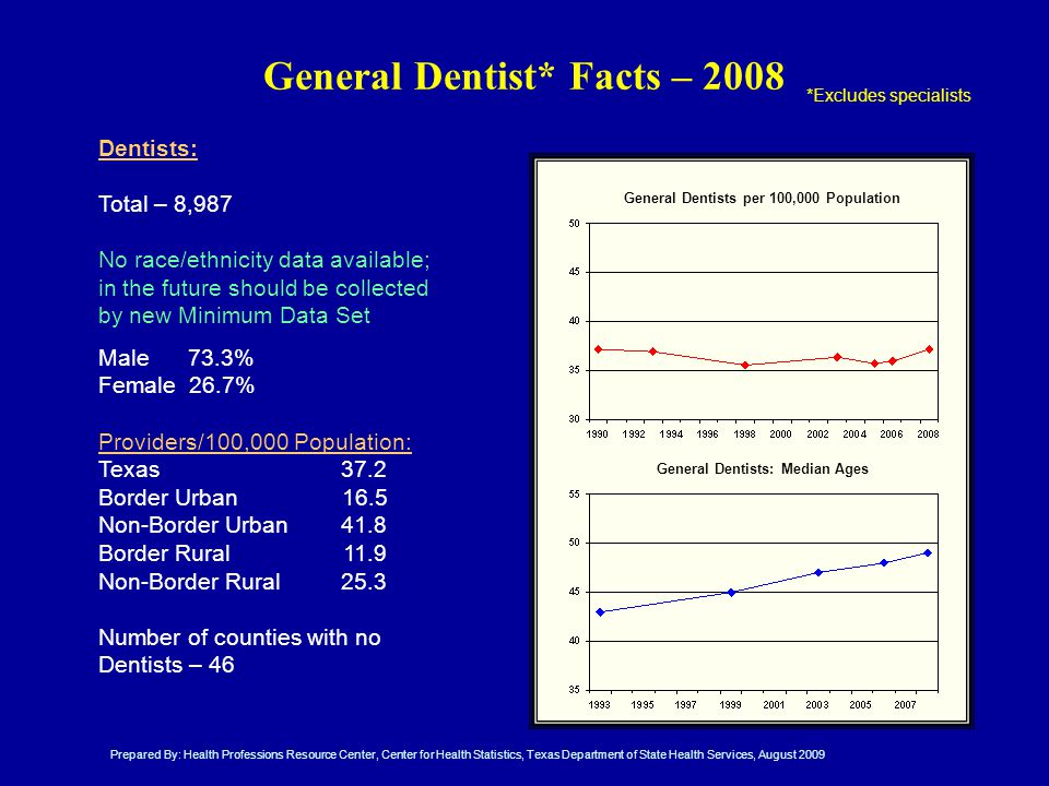 Dentists: Total – 8,987 No race/ethnicity data available; in the future should be collected by new Minimum Data Set Male 73.3% Female 26.7% Providers/100,000 Population: Texas37.2 Border Urban16.5 Non-Border Urban41.8 Border Rural11.9 Non-Border Rural25.3 Number of counties with no Dentists – 46 *Excludes specialists General Dentist* Facts – 2008 General Dentists per 100,000 Population General Dentists: Median Ages Prepared By: Health Professions Resource Center, Center for Health Statistics, Texas Department of State Health Services, August 2009