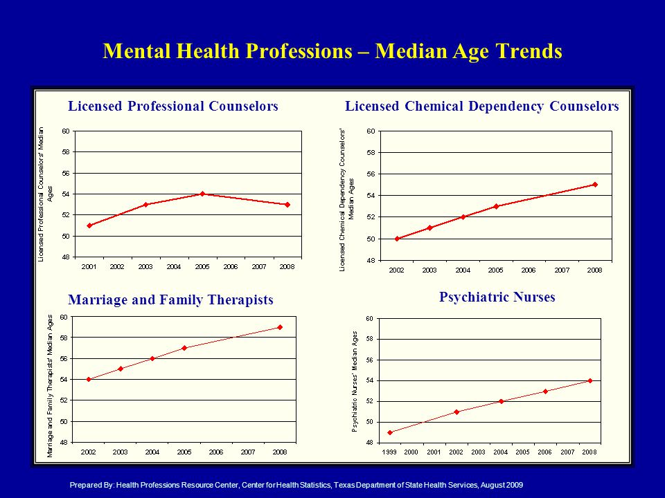 Mental Health Professions – Median Age Trends Licensed Professional CounselorsLicensed Chemical Dependency Counselors Marriage and Family Therapists Psychiatric Nurses Prepared By: Health Professions Resource Center, Center for Health Statistics, Texas Department of State Health Services, August 2009