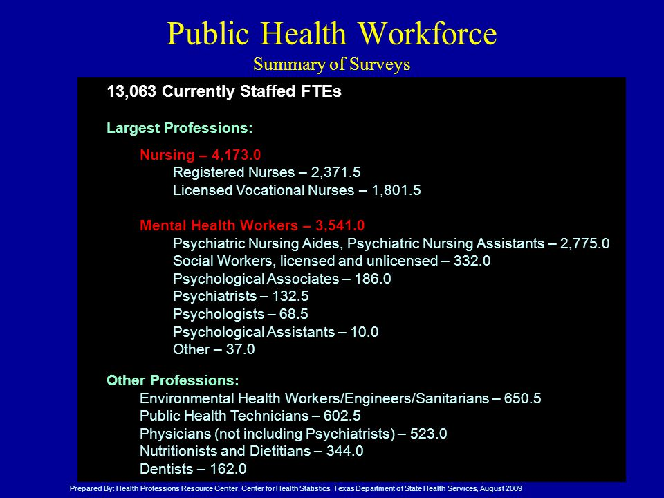 Public Health Workforce Summary of Surveys 13,063 Currently Staffed FTEs Largest Professions: Nursing – 4,173.0 Registered Nurses – 2,371.5 Licensed Vocational Nurses – 1,801.5 Mental Health Workers – 3,541.0 Psychiatric Nursing Aides, Psychiatric Nursing Assistants – 2,775.0 Social Workers, licensed and unlicensed – Psychological Associates – Psychiatrists – Psychologists – 68.5 Psychological Assistants – 10.0 Other – 37.0 Other Professions: Environmental Health Workers/Engineers/Sanitarians – Public Health Technicians – Physicians (not including Psychiatrists) – Nutritionists and Dietitians – Dentists – Prepared By: Health Professions Resource Center, Center for Health Statistics, Texas Department of State Health Services, August 2009