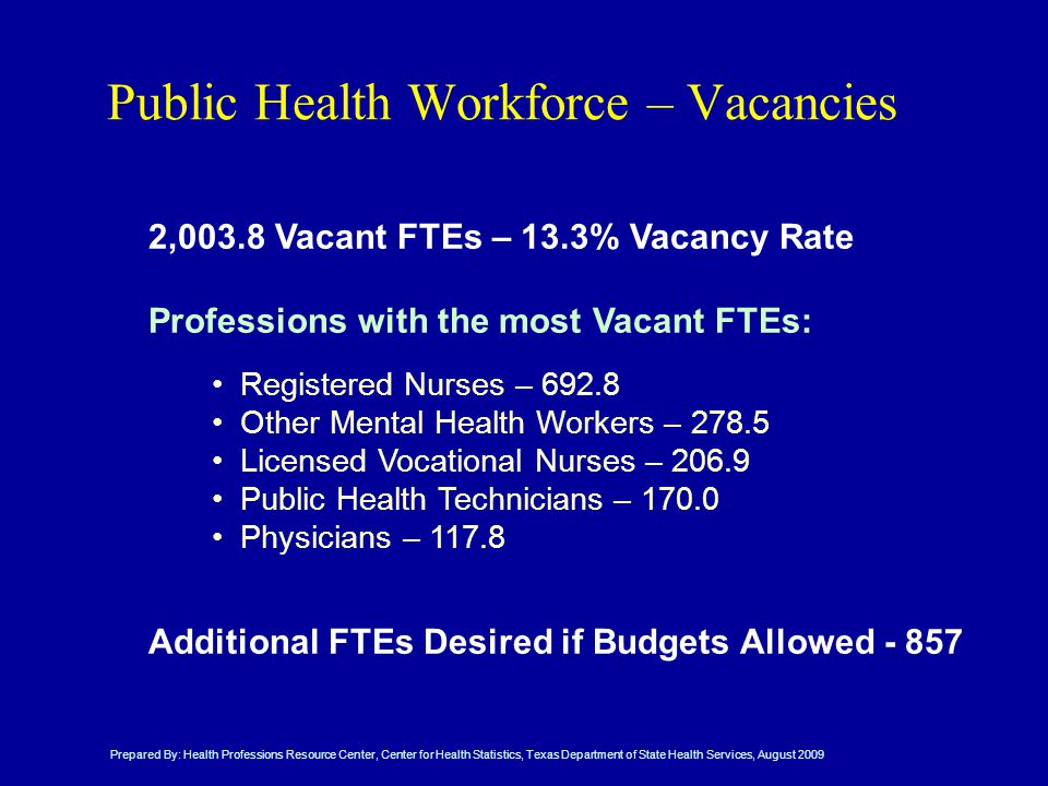 Public Health Workforce – Vacancies 2,003.8 Vacant FTEs – 13.3% Vacancy Rate Professions with the most Vacant FTEs: Additional FTEs Desired if Budgets Allowed Prepared By: Health Professions Resource Center, Center for Health Statistics, Texas Department of State Health Services, August 2009 Registered Nurses – Other Mental Health Workers – Licensed Vocational Nurses – Public Health Technicians – Physicians – 117.8