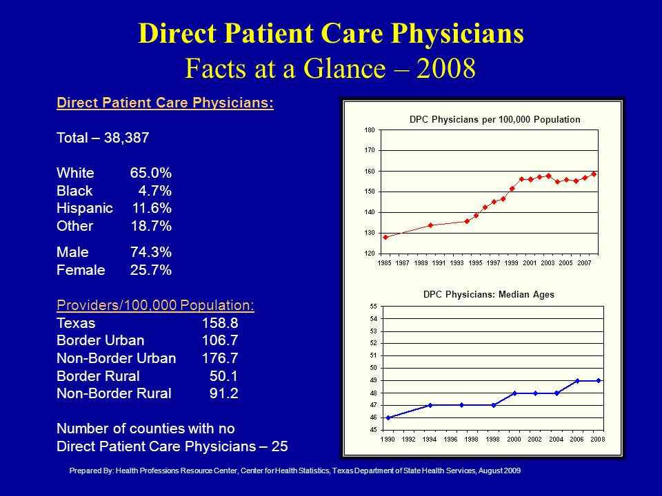 Direct Patient Care Physicians Facts at a Glance – 2008 Direct Patient Care Physicians: Total – 38,387 White 65.0% Black 4.7% Hispanic11.6% Other18.7% Male74.3% Female25.7% Providers/100,000 Population: Texas158.8 Border Urban106.7 Non-Border Urban176.7 Border Rural50.1 Non-Border Rural91.2 Number of counties with no Direct Patient Care Physicians – 25 DPC Physicians per 100,000 Population DPC Physicians: Median Ages Prepared By: Health Professions Resource Center, Center for Health Statistics, Texas Department of State Health Services, August 2009