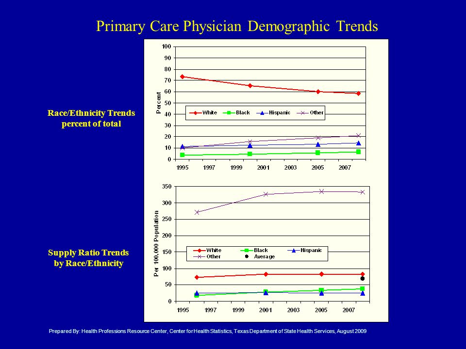 Primary Care Physician Demographic Trends Race/Ethnicity Trends percent of total Supply Ratio Trends by Race/Ethnicity Prepared By: Health Professions Resource Center, Center for Health Statistics, Texas Department of State Health Services, August 2009