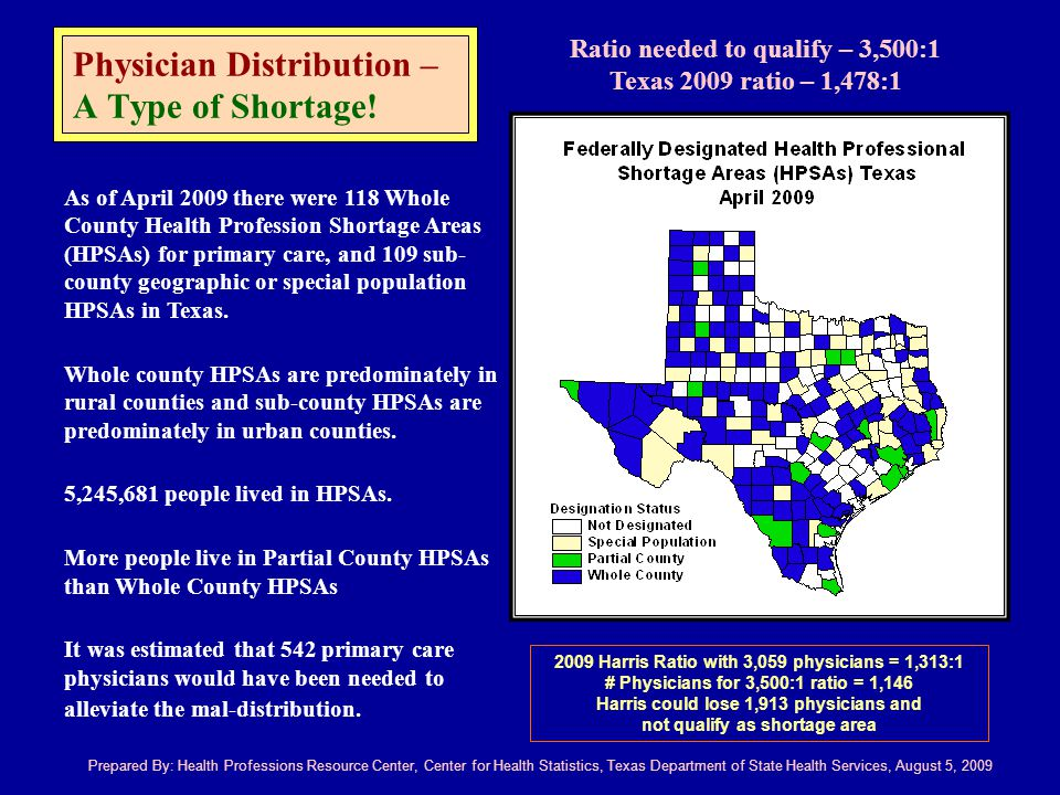 Prepared By: Health Professions Resource Center, Center for Health Statistics, Texas Department of State Health Services, August 5, 2009 As of April 2009 there were 118 Whole County Health Profession Shortage Areas (HPSAs) for primary care, and 109 sub- county geographic or special population HPSAs in Texas.