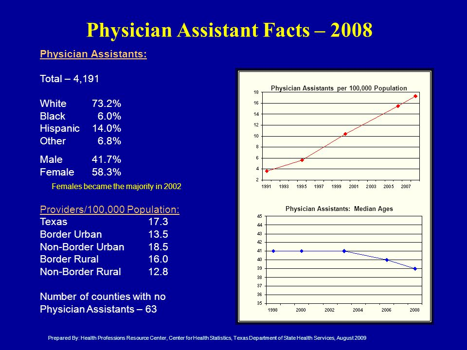 Physician Assistant Facts – 2008 Physician Assistants: Total – 4,191 White 73.2% Black 6.0% Hispanic14.0% Other6.8% Male41.7% Female58.3% Providers/100,000 Population: Texas17.3 Border Urban13.5 Non-Border Urban18.5 Border Rural16.0 Non-Border Rural12.8 Number of counties with no Physician Assistants – 63 Physician Assistants per 100,000 Population Physician Assistants: Median Ages Prepared By: Health Professions Resource Center, Center for Health Statistics, Texas Department of State Health Services, August 2009 Females became the majority in 2002