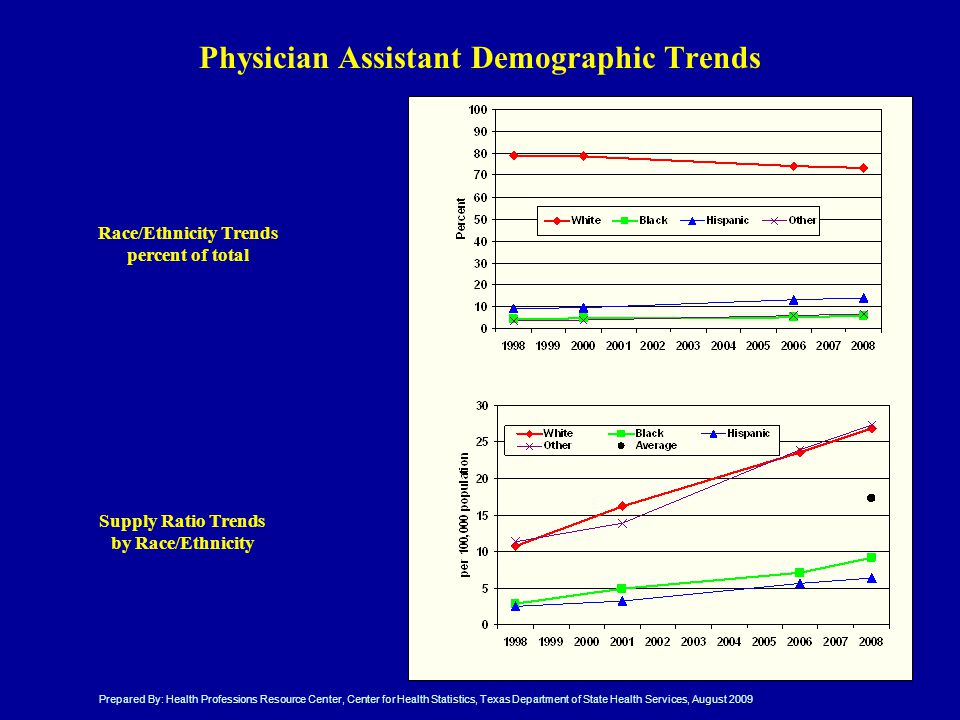 Physician Assistant Demographic Trends Race/Ethnicity Trends percent of total Supply Ratio Trends by Race/Ethnicity Prepared By: Health Professions Resource Center, Center for Health Statistics, Texas Department of State Health Services, August 2009