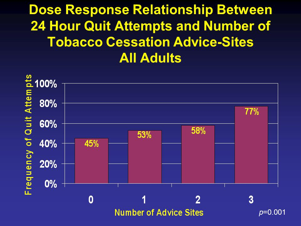 Dose Response Relationship Between 24 Hour Quit Attempts and Number of Tobacco Cessation Advice-Sites All Adults p=0.001