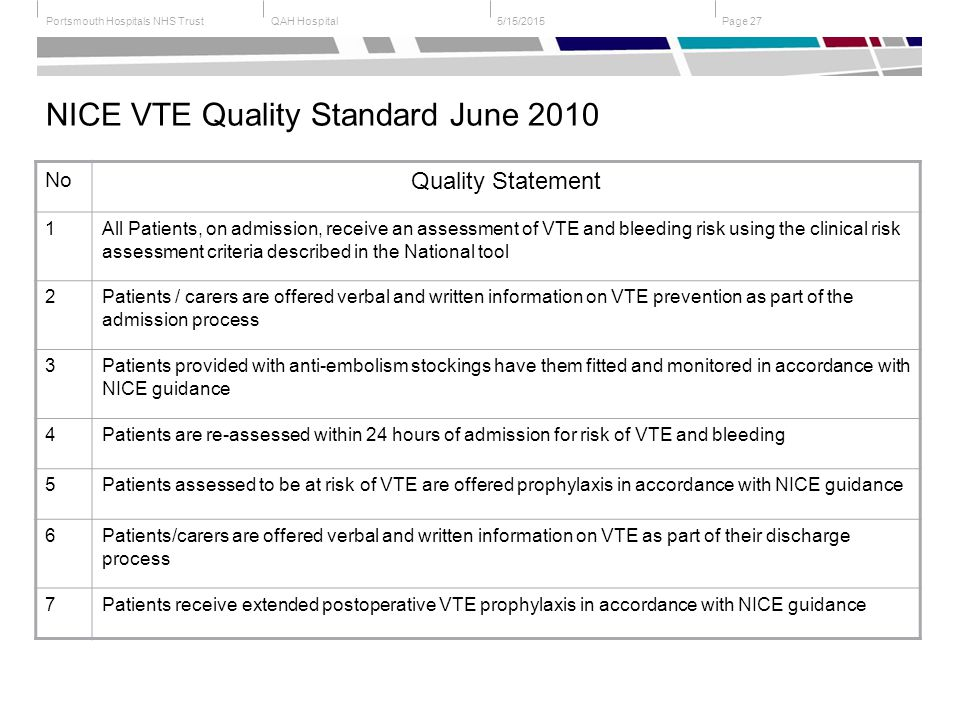 QAH HospitalPortsmouth Hospitals NHS Trust Page 275/15/2015 NICE VTE Quality Standard June 2010 No Quality Statement 1All Patients, on admission, receive an assessment of VTE and bleeding risk using the clinical risk assessment criteria described in the National tool 2Patients / carers are offered verbal and written information on VTE prevention as part of the admission process 3Patients provided with anti-embolism stockings have them fitted and monitored in accordance with NICE guidance 4Patients are re-assessed within 24 hours of admission for risk of VTE and bleeding 5Patients assessed to be at risk of VTE are offered prophylaxis in accordance with NICE guidance 6Patients/carers are offered verbal and written information on VTE as part of their discharge process 7Patients receive extended postoperative VTE prophylaxis in accordance with NICE guidance