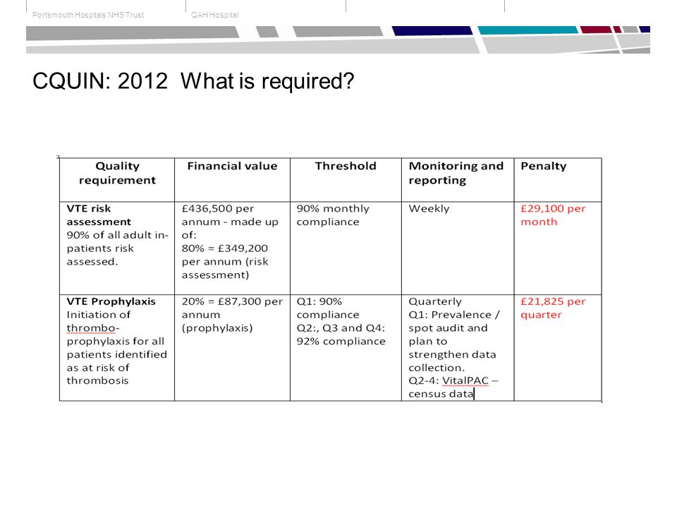 QAH HospitalPortsmouth Hospitals NHS Trust CQUIN: 2012 What is required