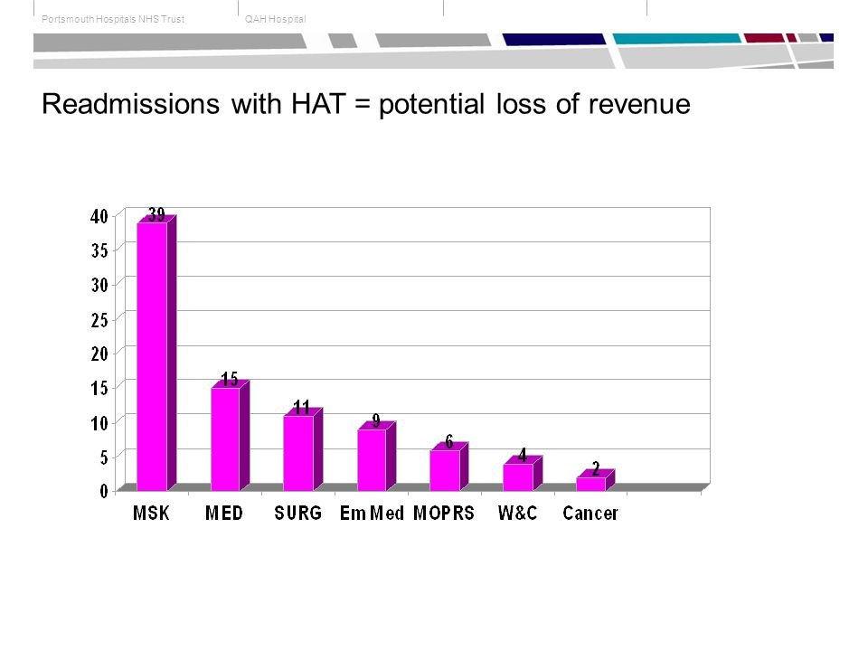 QAH HospitalPortsmouth Hospitals NHS Trust Readmissions with HAT = potential loss of revenue