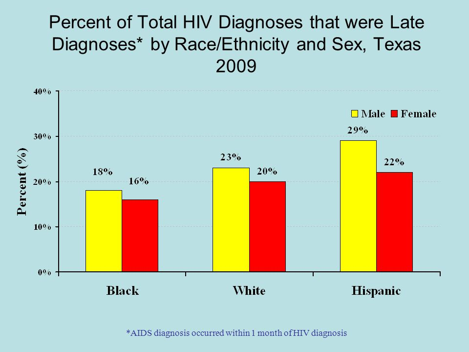 Percent of Total HIV Diagnoses that were Late Diagnoses* by Race/Ethnicity and Sex, Texas 2009 *AIDS diagnosis occurred within 1 month of HIV diagnosis
