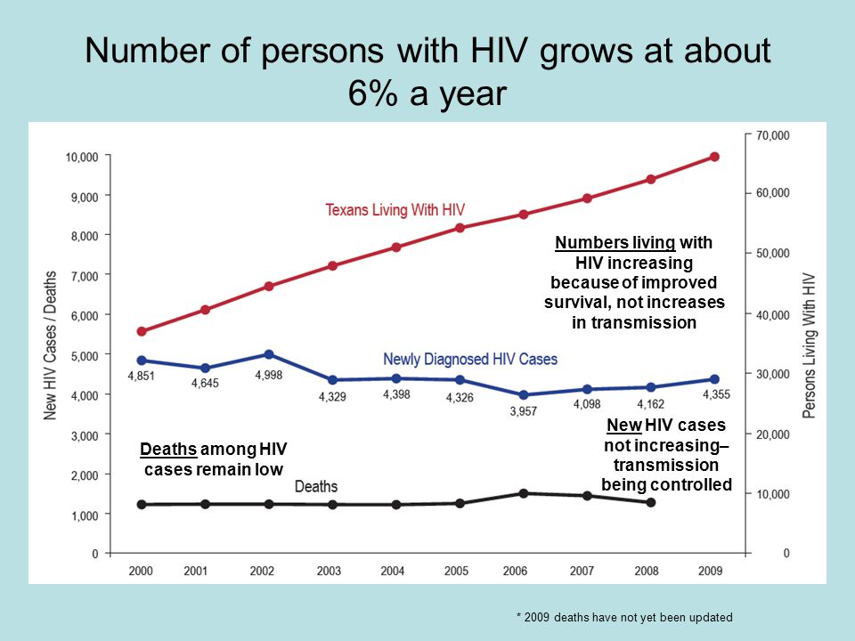 Number of persons with HIV grows at about 6% a year New HIV cases not increasing– transmission being controlled Deaths among HIV cases remain low Numbers living with HIV increasing because of improved survival, not increases in transmission * 2009 deaths have not yet been updated