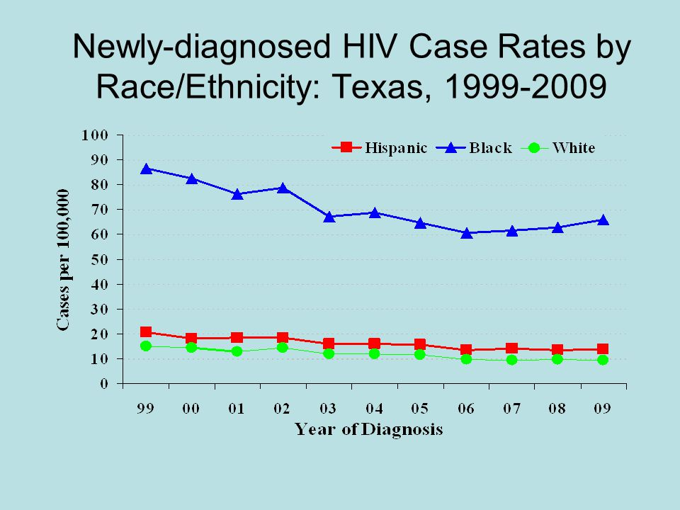Newly-diagnosed HIV Case Rates by Race/Ethnicity: Texas,