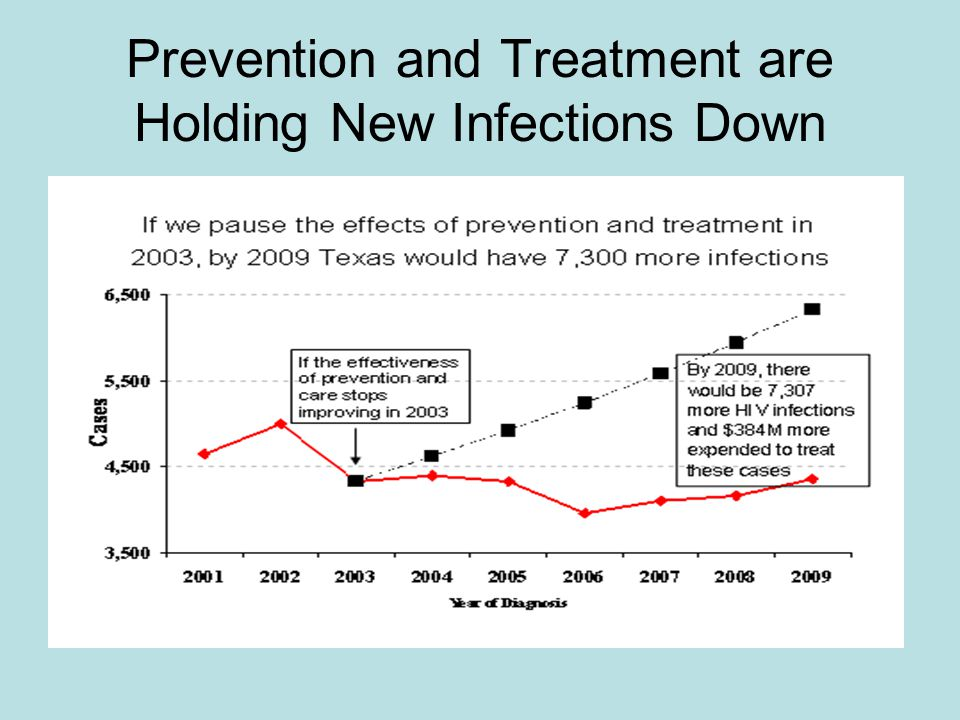 Prevention and Treatment are Holding New Infections Down