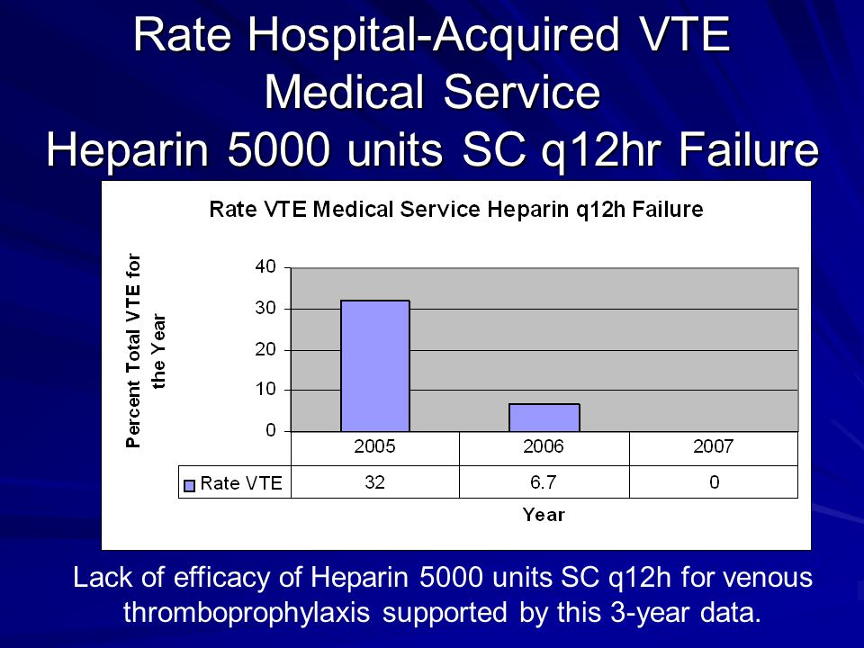 Rate Hospital-Acquired VTE Medical Service Heparin 5000 units SC q12hr Failure Lack of efficacy of Heparin 5000 units SC q12h for venous thromboprophylaxis supported by this 3-year data.