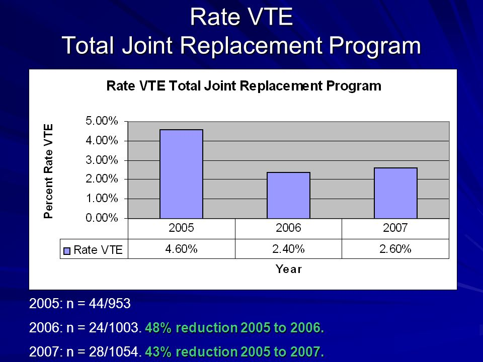 Rate VTE Total Joint Replacement Program 2005: n = 44/953 48% reduction 2005 to 2006.