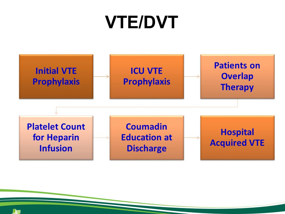 Initial VTE Prophylaxis ICU VTE Prophylaxis Patients on Overlap Therapy Platelet Count for Heparin Infusion Coumadin Education at Discharge Hospital Acquired VTE VTE/DVT