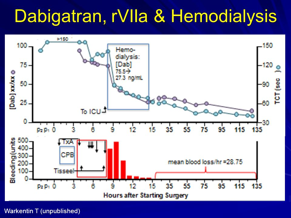 Dabigatran, rVIIa & Hemodialysis Warkentin T (unpublished)