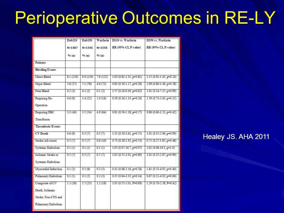 Perioperative Outcomes in RE-LY Healey JS. AHA 2011