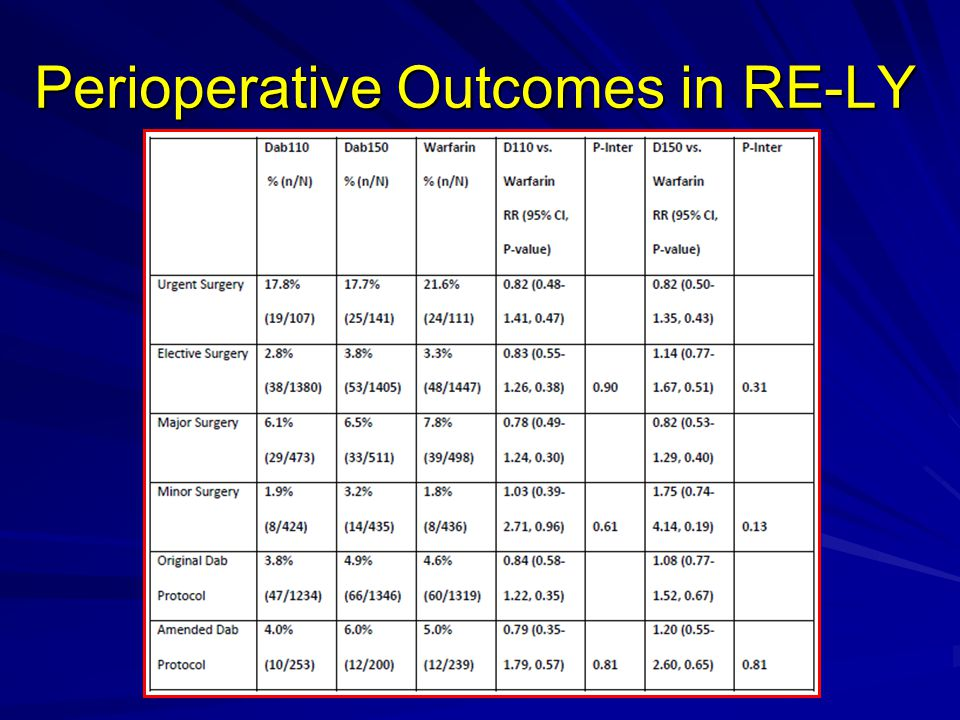 Perioperative Outcomes in RE-LY